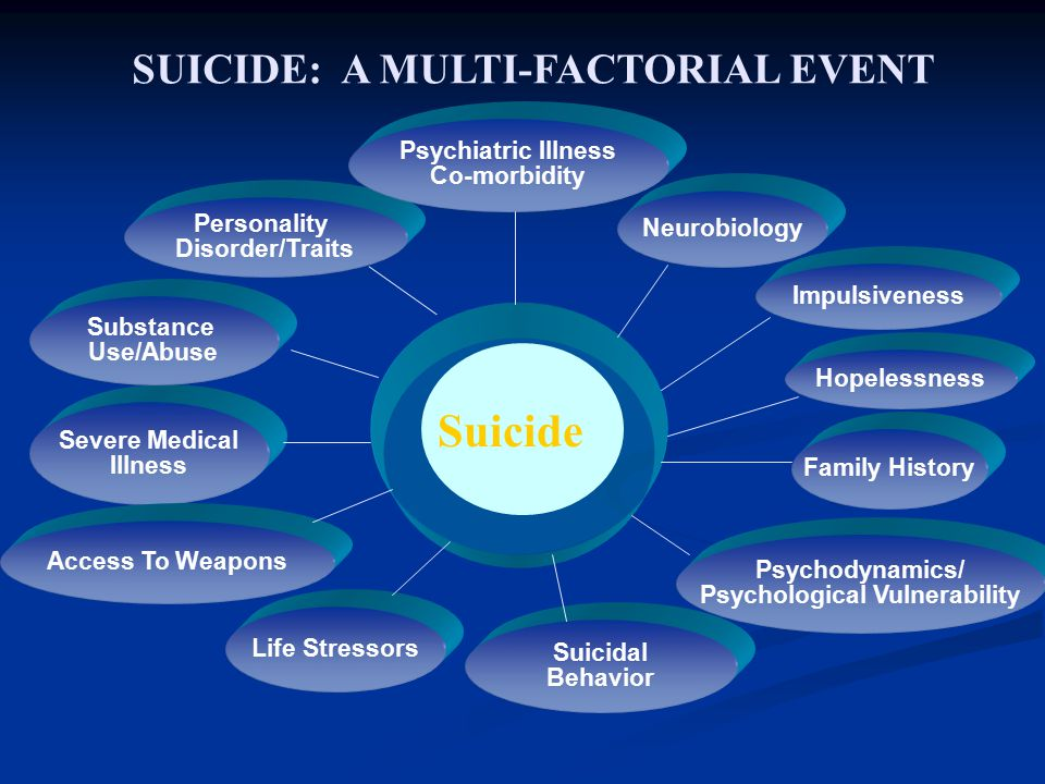 SUICIDE: A MULTI-FACTORIAL EVENT Neurobiology Severe Medical Illness Impulsiveness Access To Weapons Hopelessness Life Stressors Family History Suicidal Behavior Personality Disorder/Traits Psychiatric Illness Co-morbidity Psychodynamics/ Psychological Vulnerability Substance Use/Abuse Suicide