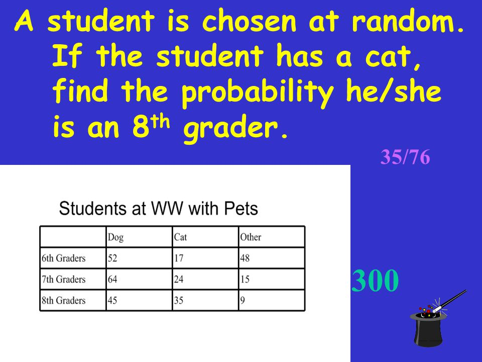 A student is chosen at random. If a 6 th grader is selected, find the probability he/she has a dog.
