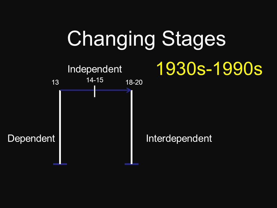 The overall process Timing and duration Changing Stages Understanding growing up…
