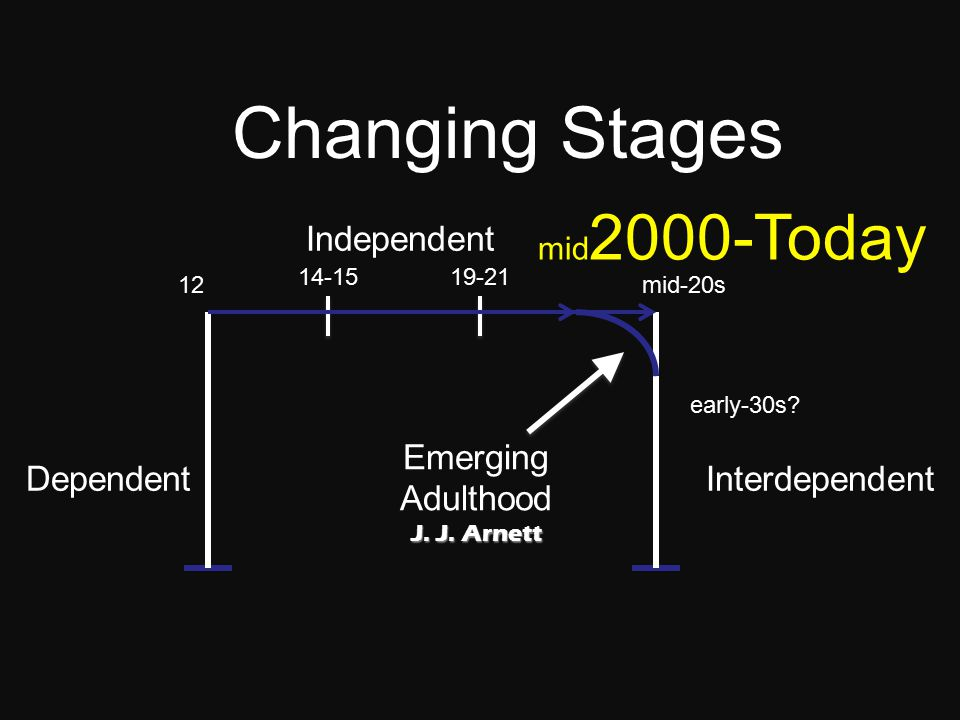 Changing Stages 14-15 DependentInterdependent 12 19-21 1990s-2000s Independent mid-20s