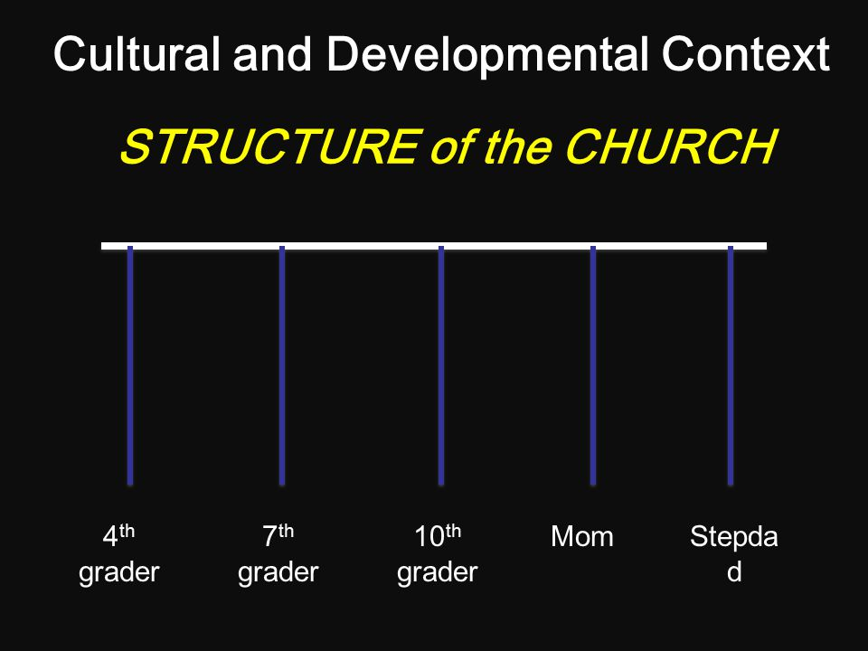 The State of Contemporary Church Life A.Change in child and adolescent development B.