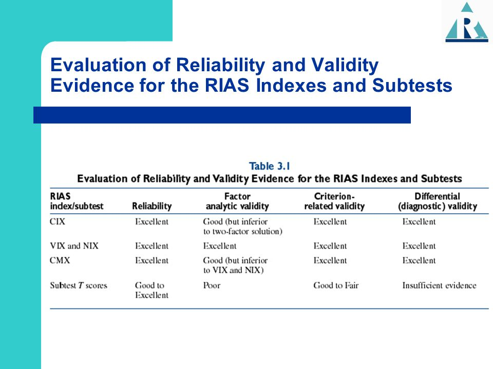 Evaluation of Reliability and Validity Evidence for the RIAS Indexes and Subtests