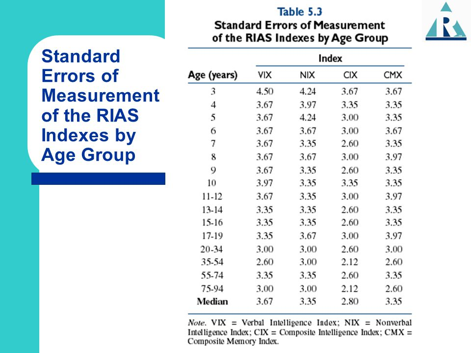 Standard Errors of Measurement of the RIAS Indexes by Age Group
