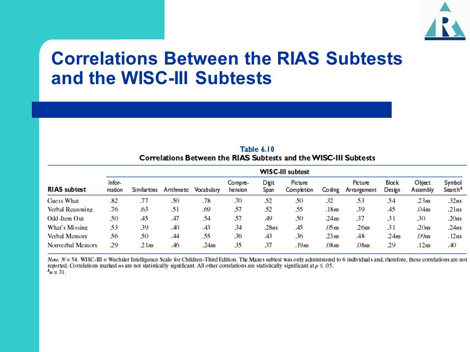Correlations Between the RIAS Subtests and the WISC-III Subtests