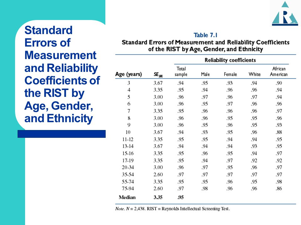 Standard Errors of Measurement and Reliability Coefficients of the RIST by Age, Gender, and Ethnicity