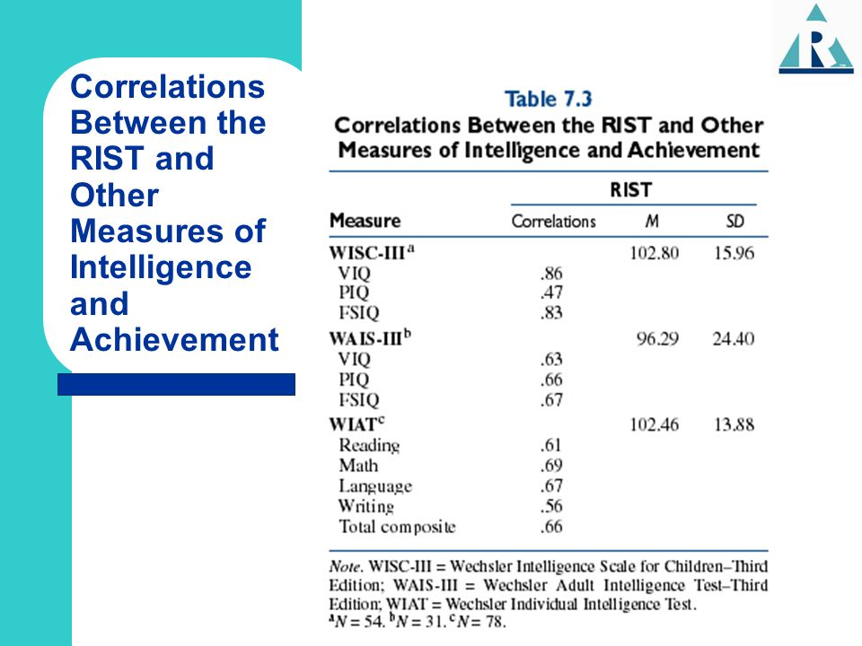 Correlations Between the RIST and Other Measures of Intelligence and Achievement