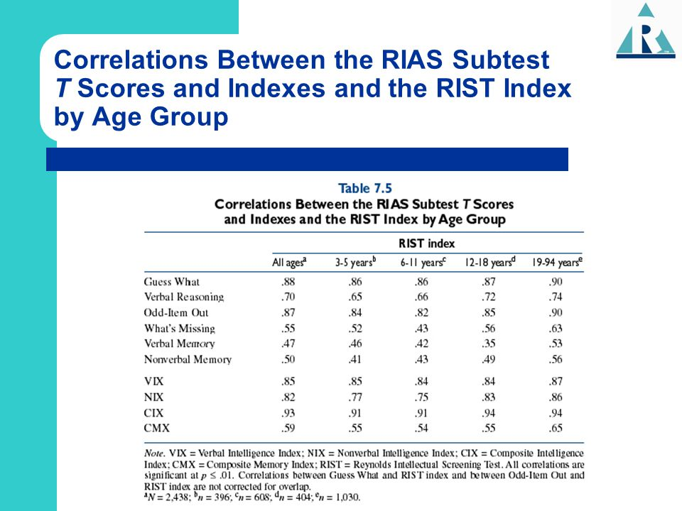 Correlations Between the RIAS Subtest T Scores and Indexes and the RIST Index by Age Group