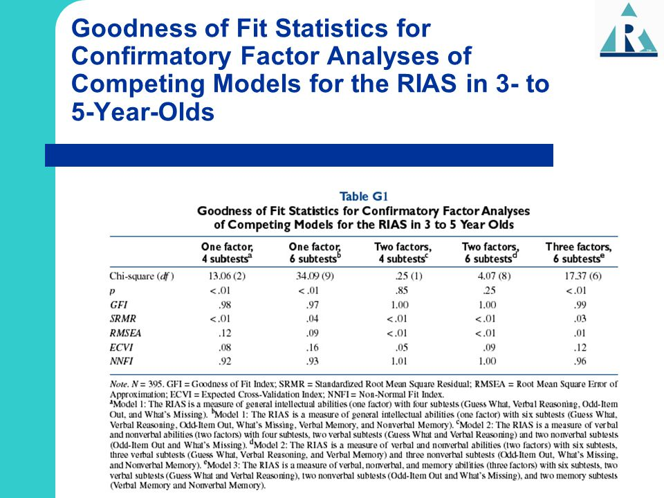 Goodness of Fit Statistics for Confirmatory Factor Analyses of Competing Models for the RIAS in 3- to 5-Year-Olds