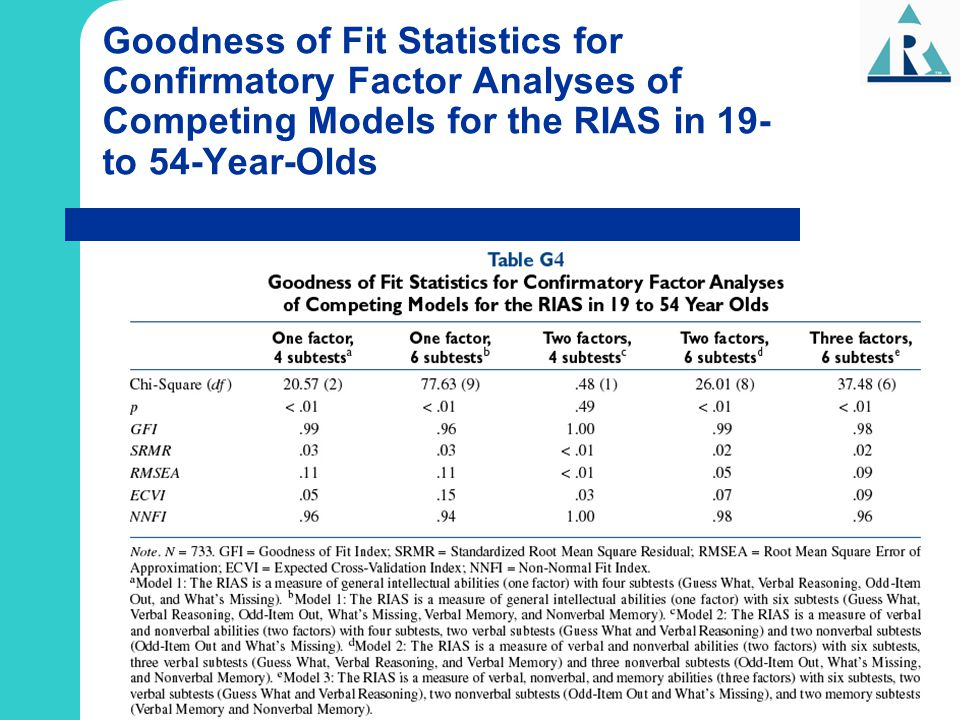 Goodness of Fit Statistics for Confirmatory Factor Analyses of Competing Models for the RIAS in 19- to 54-Year-Olds