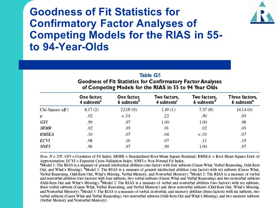 Goodness of Fit Statistics for Confirmatory Factor Analyses of Competing Models for the RIAS in 55- to 94-Year-Olds