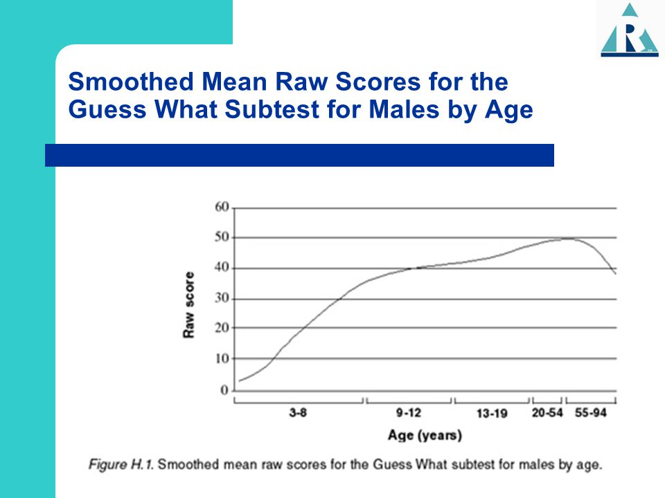 Smoothed Mean Raw Scores for the Guess What Subtest for Males by Age