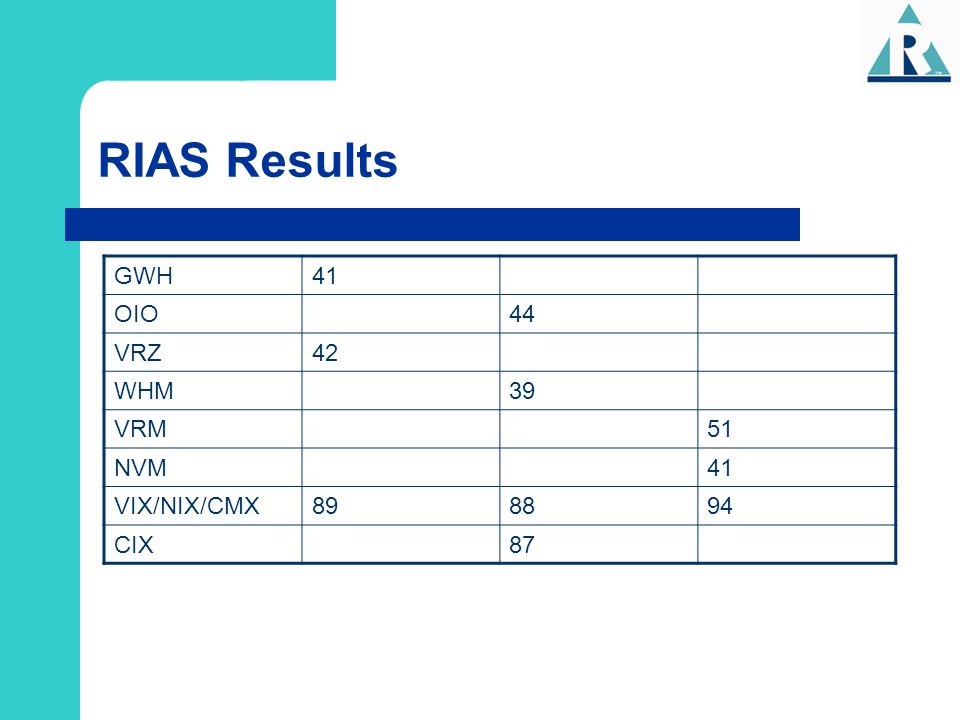 RIAS Results GWH41 OIO44 VRZ42 WHM39 VRM51 NVM41 VIX/NIX/CMX898894 CIX87