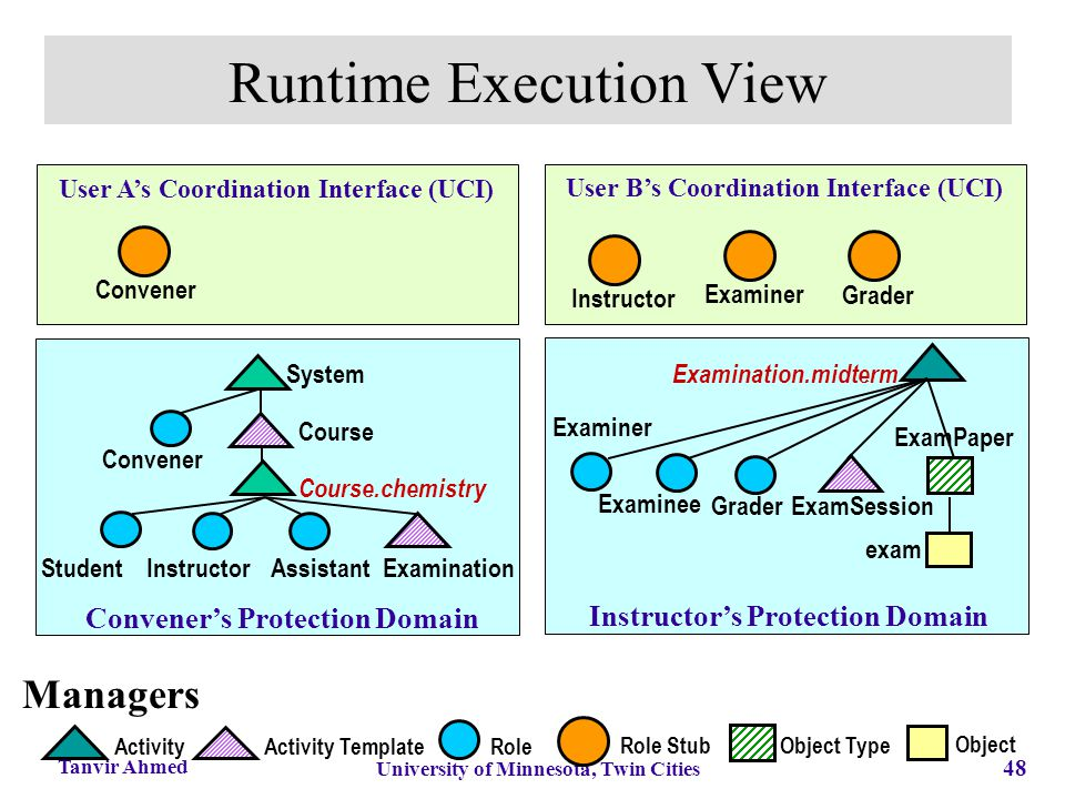 48 University of Minnesota, Twin Cities Tanvir Ahmed Runtime Execution View Convener System Activity Activity Template Role Role Stub Course Convener'
