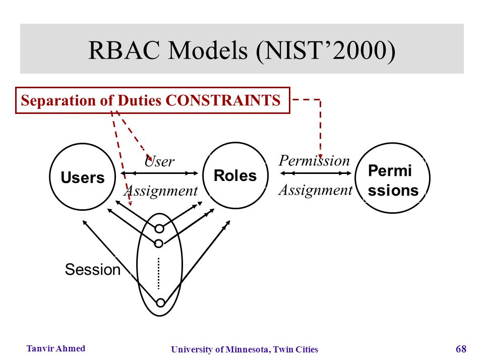 68 University of Minnesota, Twin Cities Tanvir Ahmed RBAC Models (NIST'2000) Separation of Duties CONSTRAINTS Users Roles User Assignment Permission A