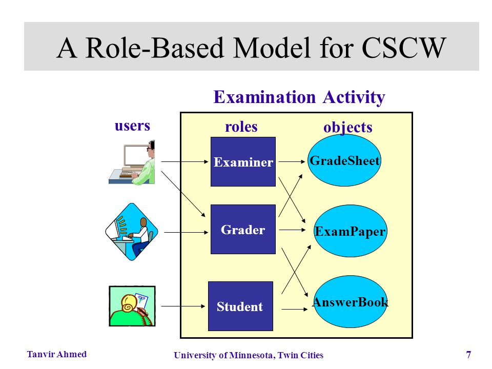 7 University of Minnesota, Twin Cities Tanvir Ahmed Examination Activity A Role-Based Model for CSCW ExamPaper Examiner Grader Student GradeSheet Answ
