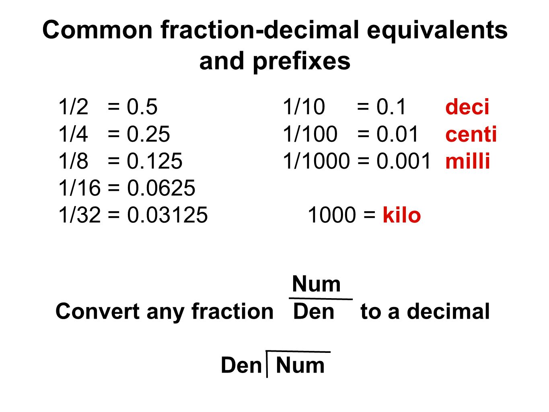 Common fraction-decimal equivalents and prefixes 1/2 = 0.5 1/4 = 0.25 1/8 = 0.125 1/16 = 0.0625 1/32 = 0.03125 1/10 = 0.1 deci 1/100 = 0.01 centi 1/1000 = 0.001 milli 1000 = kilo Num Convert any fraction Den to a decimal Den Num