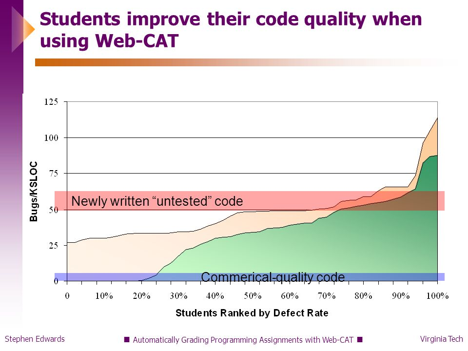 Stephen EdwardsVirginia Tech Automatically Grading Programming Assignments with Web-CAT Students improve their code quality when using Web-CAT Newly written untested code Commerical-quality code