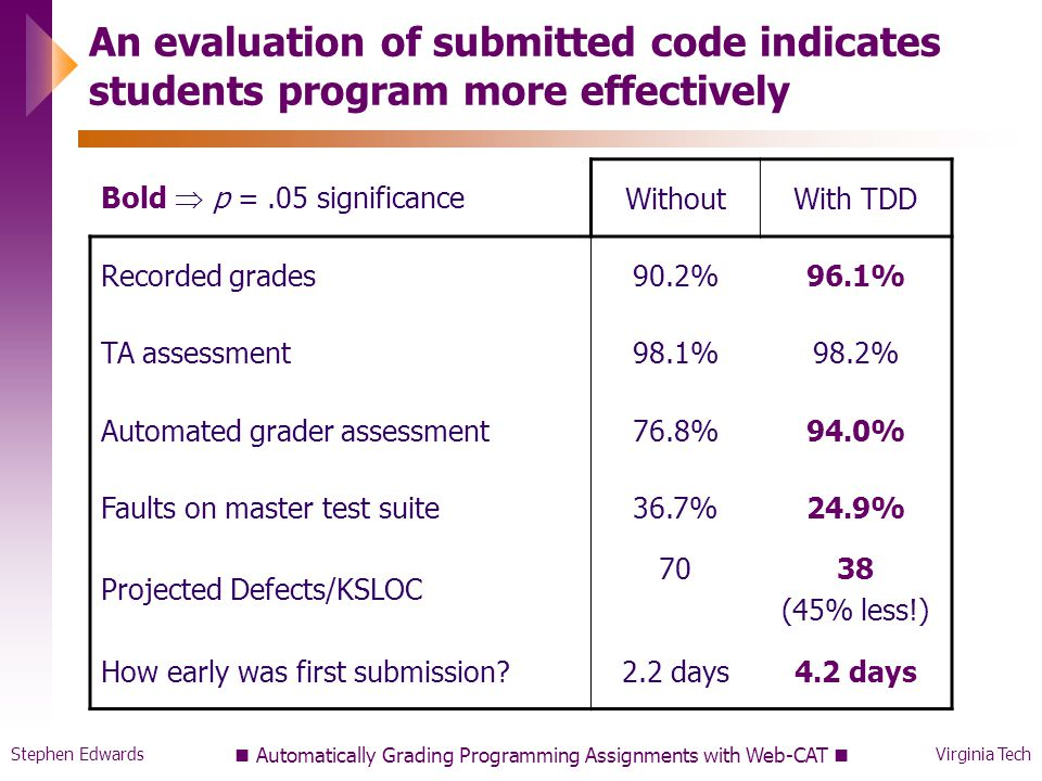 Stephen EdwardsVirginia Tech Automatically Grading Programming Assignments with Web-CAT An evaluation of submitted code indicates students program more effectively Bold  p =.05 significance WithoutWith TDD Recorded grades90.2%96.1% TA assessment98.1%98.2% Automated grader assessment76.8%94.0% Faults on master test suite36.7%24.9% Projected Defects/KSLOC 7038 (45% less!) How early was first submission?2.2 days4.2 days