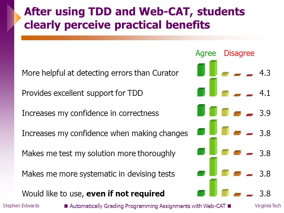 Stephen EdwardsVirginia Tech After using TDD and Web-CAT, students clearly perceive practical benefits AgreeDisagree More helpful at detecting errors than Curator4.3 Provides excellent support for TDD4.1 Increases my confidence in correctness3.9 Increases my confidence when making changes3.8 Makes me test my solution more thoroughly3.8 Makes me more systematic in devising tests3.8 Would like to use, even if not required3.8 Automatically Grading Programming Assignments with Web-CAT