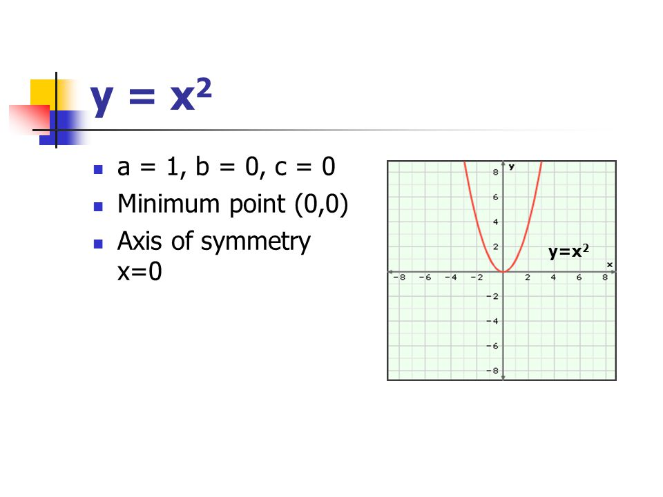 y = x 2 a = 1, b = 0, c = 0 Minimum point (0,0) Axis of symmetry x=0 y=x 2