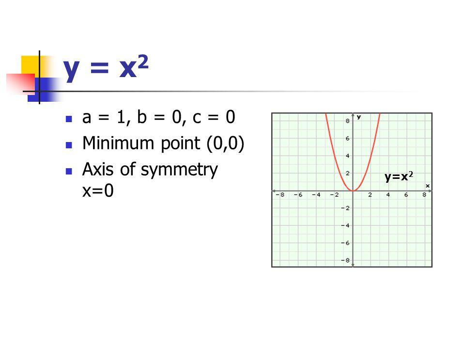 y = x 2 a = 1, b = 0, c = 0 Minimum point (0,0) Axis of symmetry x=0 y=x 2