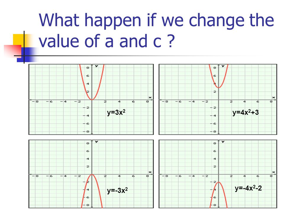 What happen if we change the value of a and c y=3x 2 y=-3x 2 y=4x 2 +3 y=-4x 2 -2