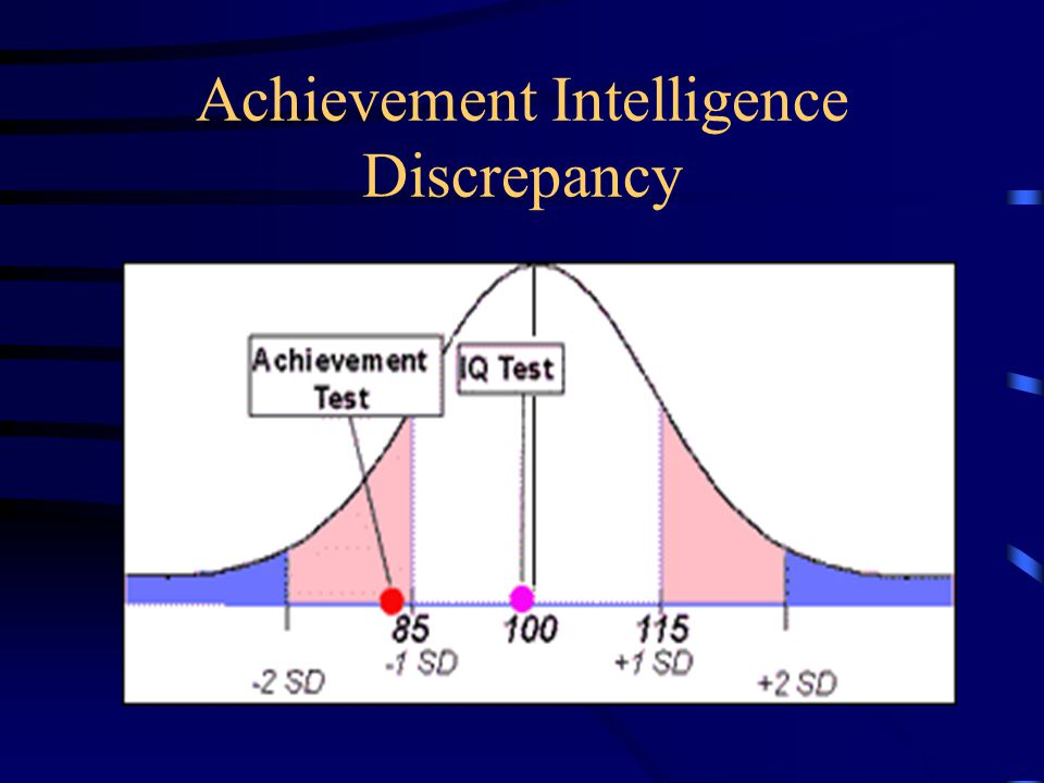 Severe Discrepancy Determination by Formula Kate obtains an IQ score of 90 and an achievement score of 74.