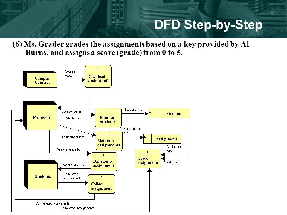 DFD Step-by-Step (6) Ms.