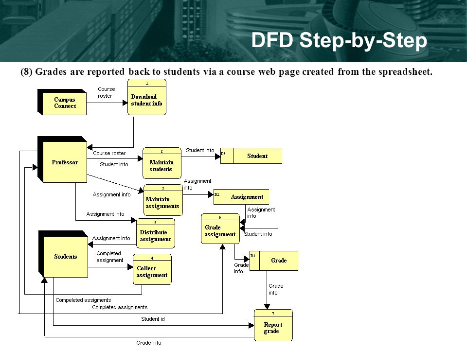 DFD Step-by-Step (8) Grades are reported back to students via a course web page created from the spreadsheet.