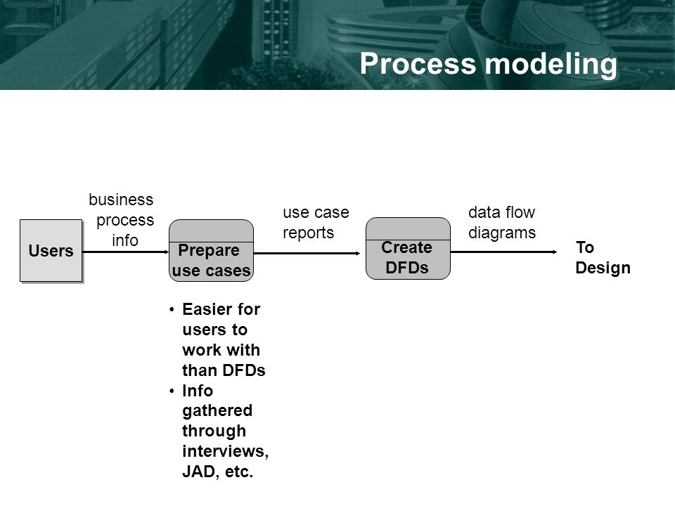 Process modeling Prepare use cases use case reports Create DFDs Users data flow diagrams business process info Easier for users to work with than DFDs Info gathered through interviews, JAD, etc.