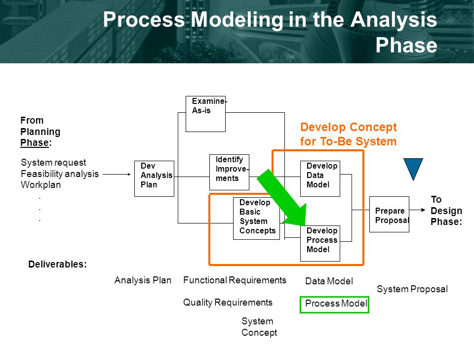 Process Modeling in the Analysis Phase From Planning Phase: System request Feasibility analysis Workplan.