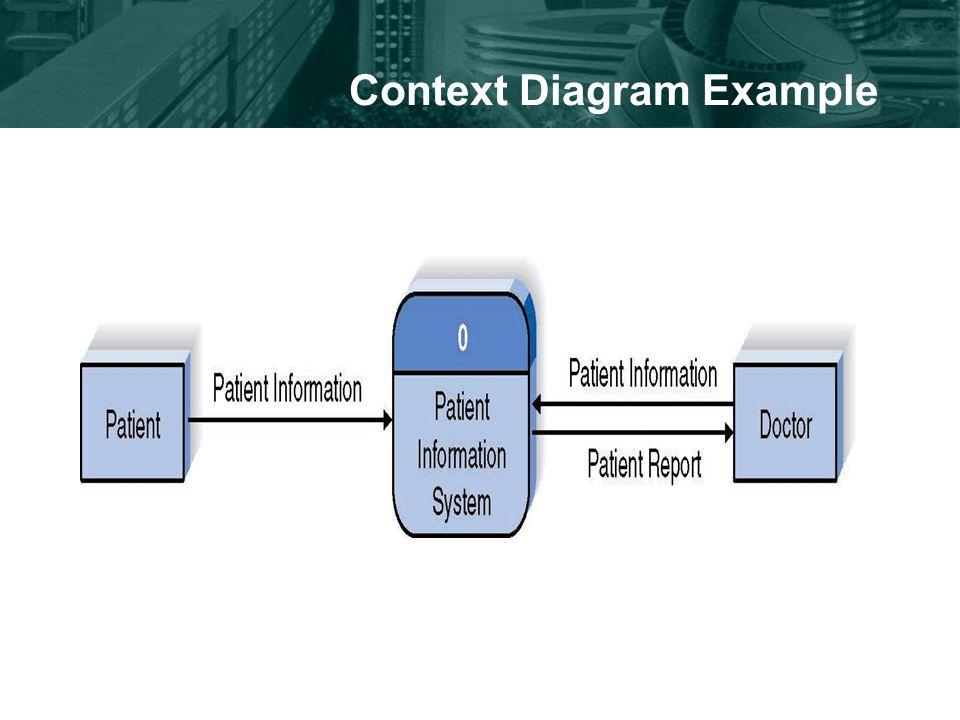 Context Diagram Example
