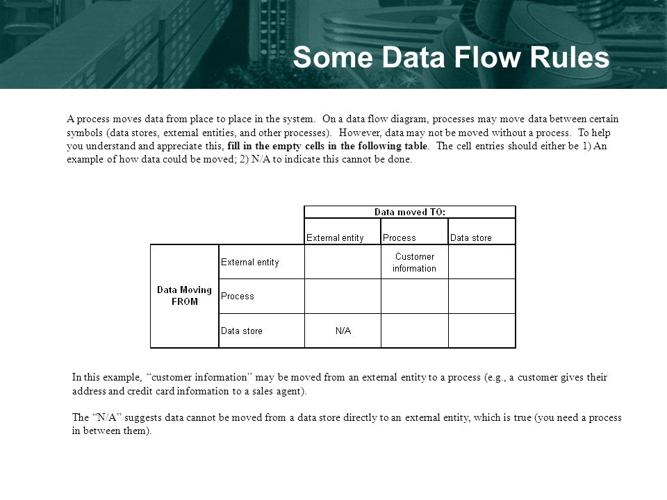 Some Data Flow Rules A process moves data from place to place in the system.