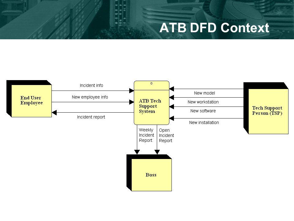 ATB DFD Context