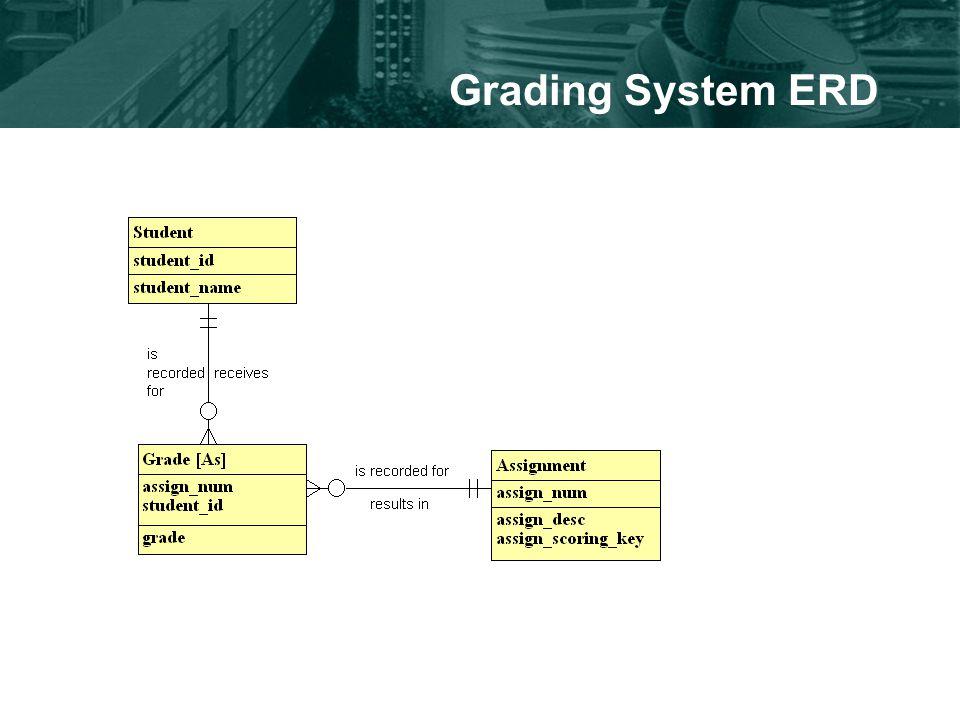 Grading System ERD