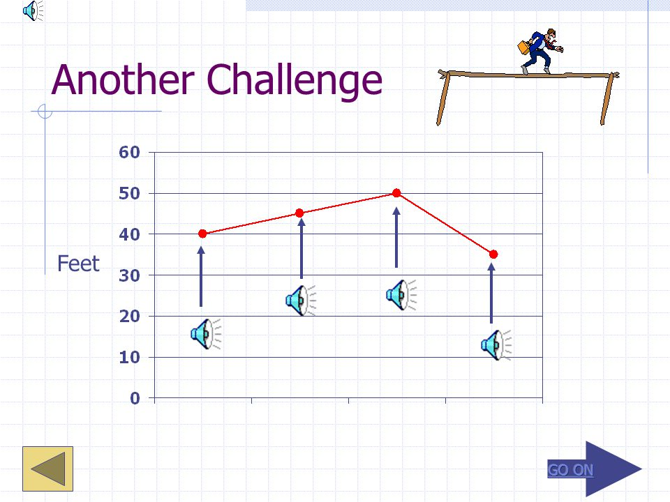 A Challenge. Which bar on the graph represents 45 feet? Feet