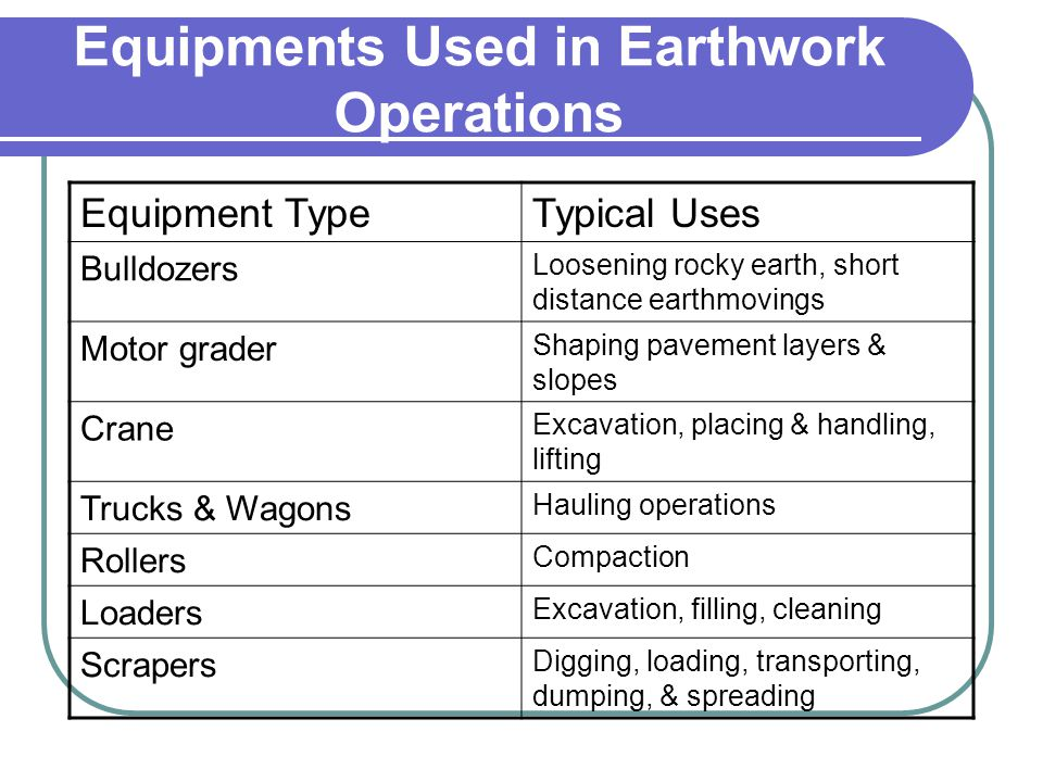 Equipments Used in Earthwork Operations Equipment TypeTypical Uses Bulldozers Loosening rocky earth, short distance earthmovings Motor grader Shaping