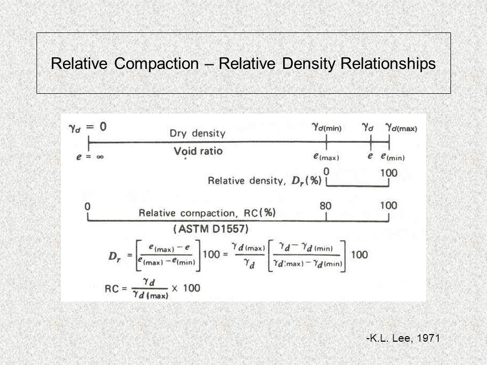 -K.L. Lee, 1971 Relative Compaction – Relative Density Relationships