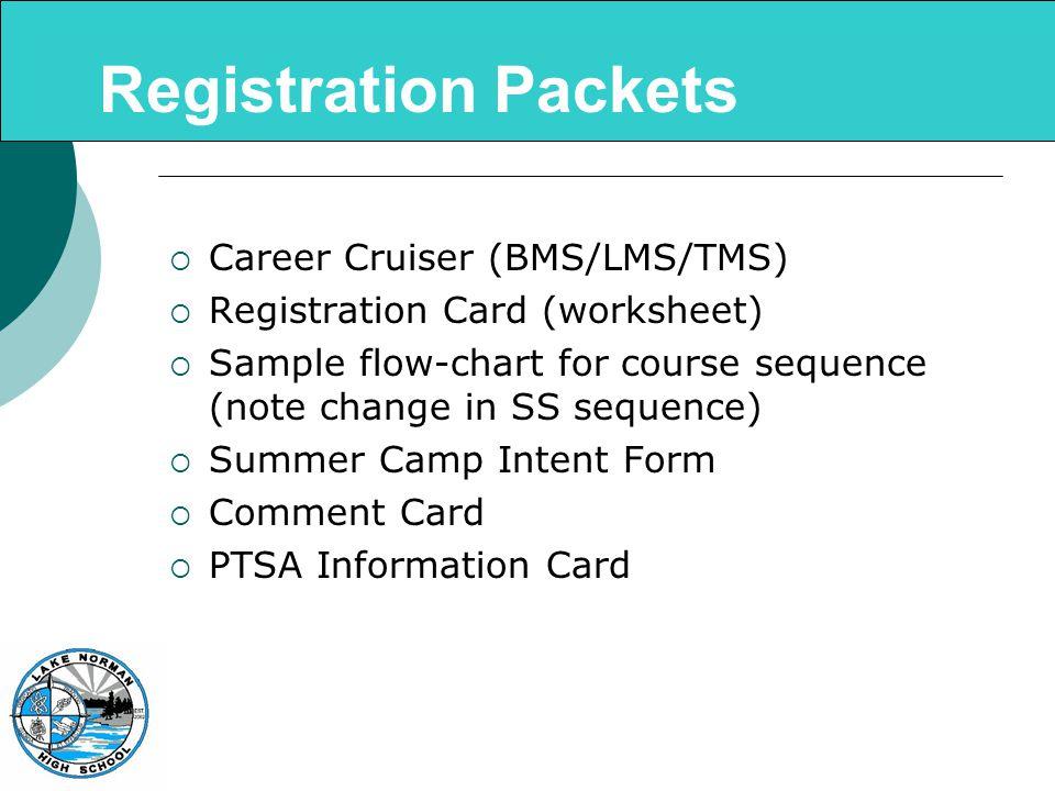 Graduation Requirements  English- 4 credits  Mathematics- 4 credits  Science- 3 credits  Social Studies- 4 credits  World Languages-not required for HS Graduation but 2 credit min.