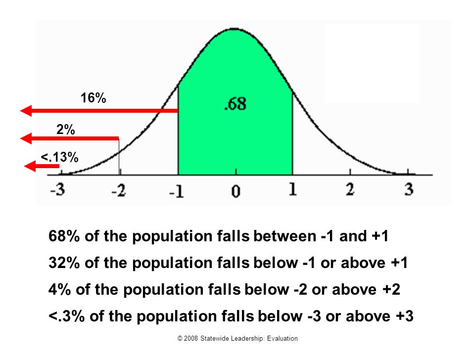 © 2008 Statewide Leadership: Evaluation 68% of the population falls between -1 and +1 32% of the population falls below -1 or above +1 4% of the popul