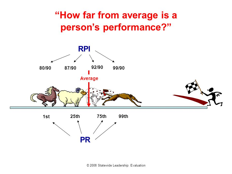 "© 2008 Statewide Leadership: Evaluation ""How far from average is a person's performance?"" 80/9087/90 92/90 99/90 RPI 1st 25th75th99th PR Average"
