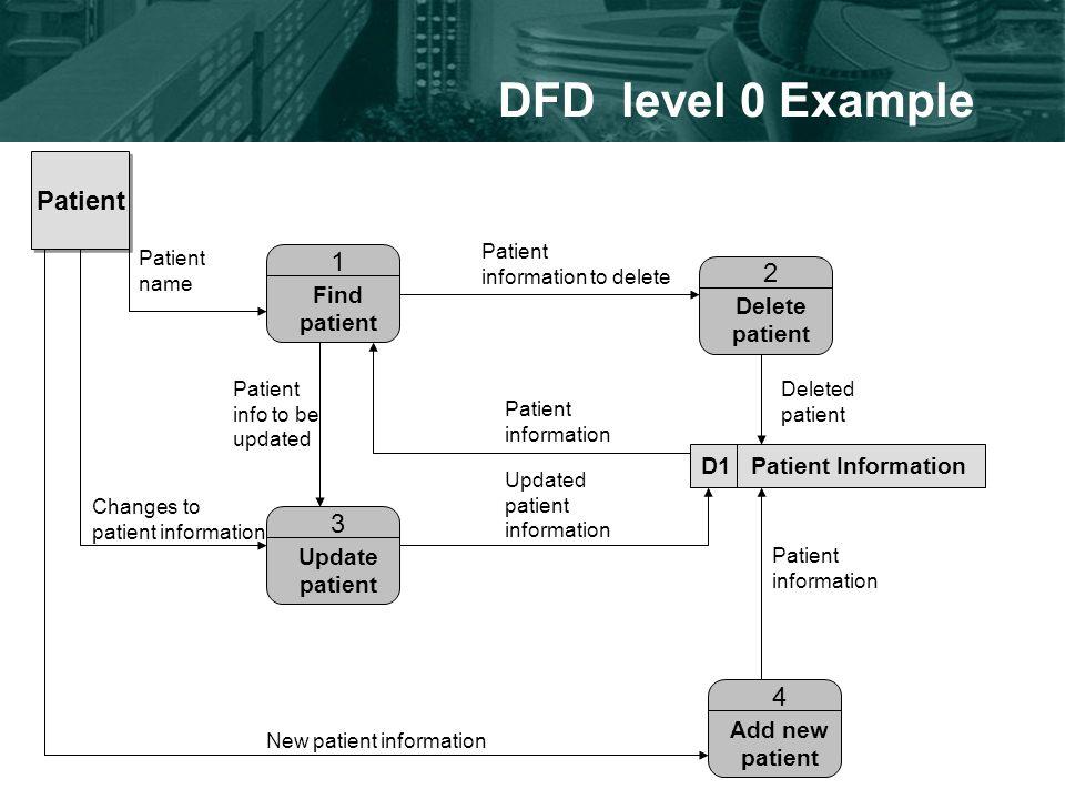 DFD level 0 Example Patient Find patient 1 Update patient 3 Add new patient 4 Delete patient 2 New patient information Changes to patient information