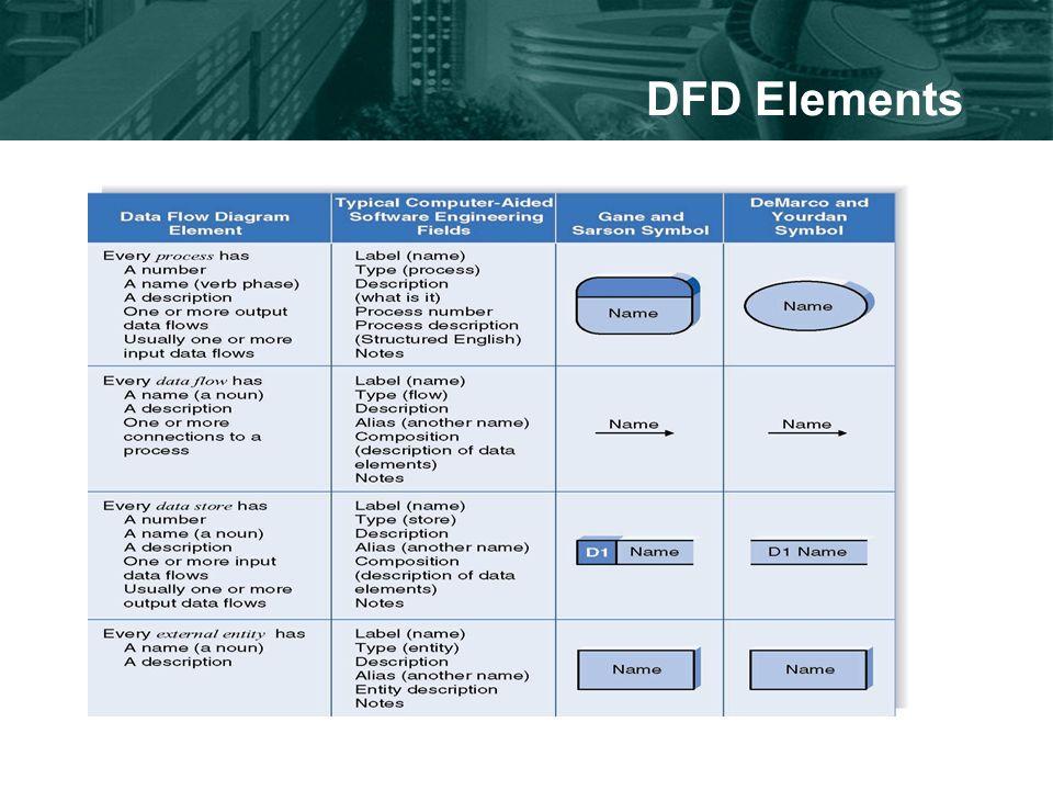 DFD Elements
