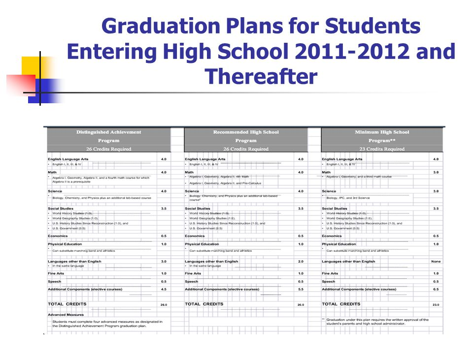 Graduation Plans for Students Entering High School 2011-2012 and Thereafter