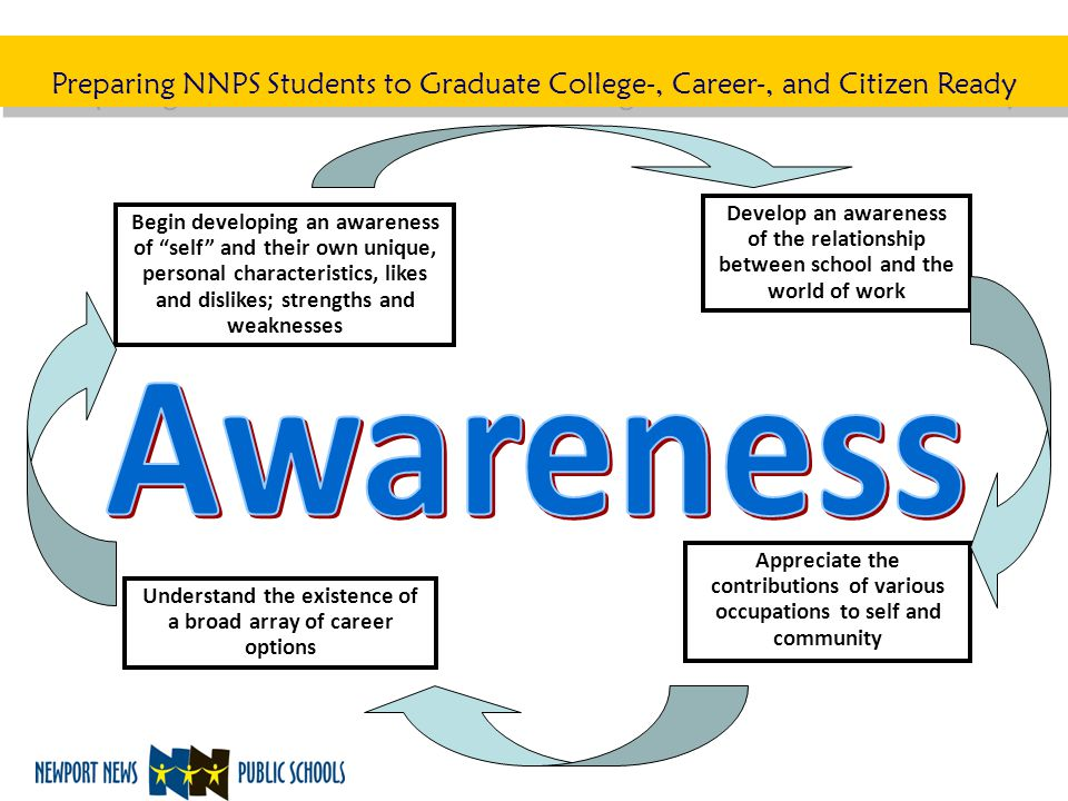 "Preparing NNPS Students to Graduate College-, Career-, and Citizen Ready Begin developing an awareness of ""self"" and their own unique, personal charac"