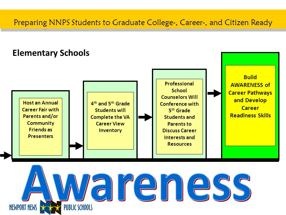 Preparing NNPS Students to Graduate College-, Career-, and Citizen Ready Host an Annual Career Fair with Parents and/or Community Friends as Presenter