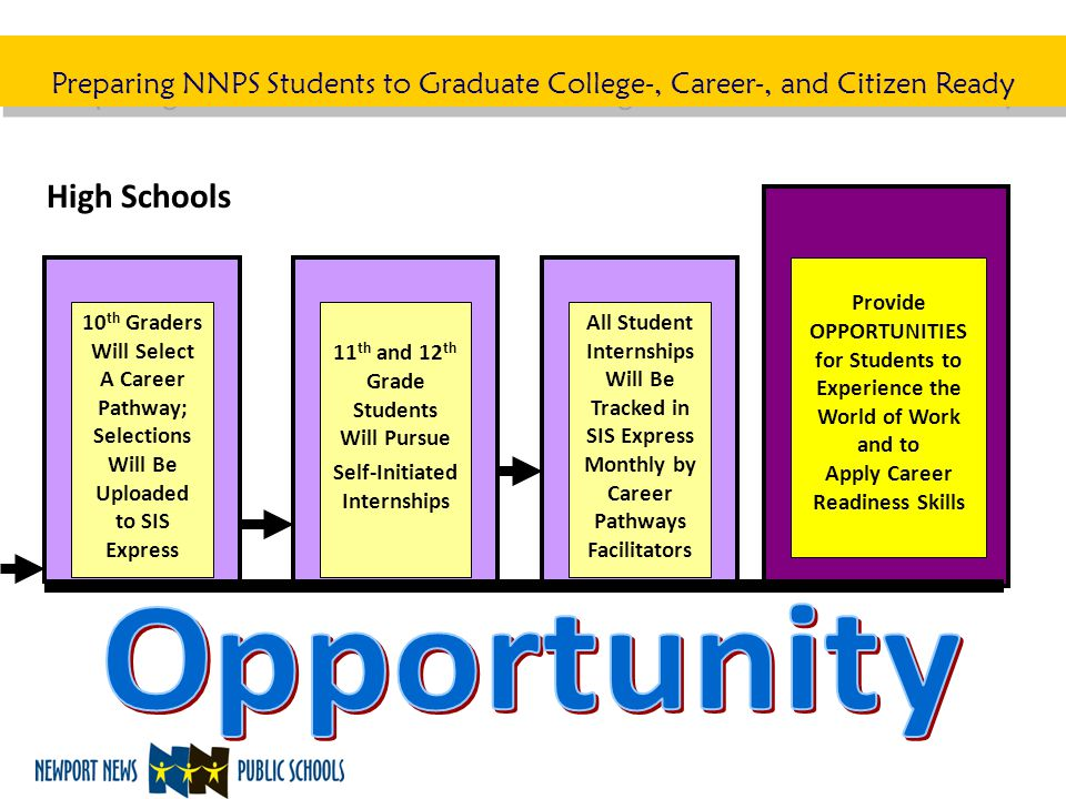 Preparing NNPS Students to Graduate College-, Career-, and Citizen Ready 10 th Graders Will Select A Career Pathway; Selections Will Be Uploaded to SI