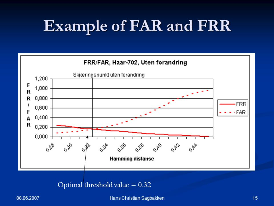 08.06.2007 15Hans Christian Sagbakken Example of FAR and FRR Optimal threshold value = 0.32