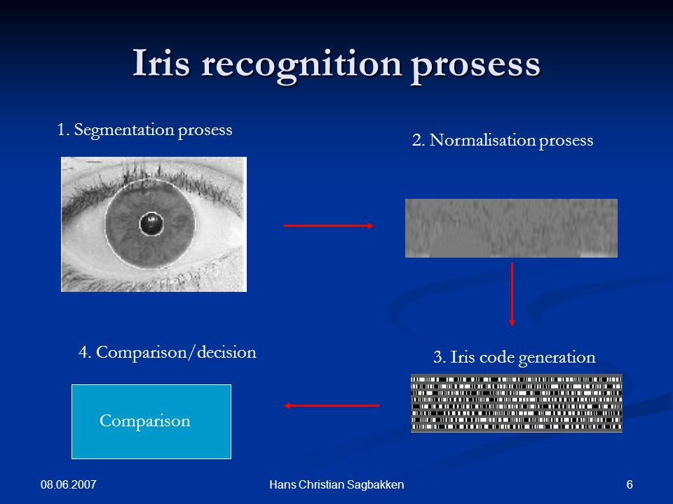 08.06.2007 6Hans Christian Sagbakken Iris recognition prosess 1.