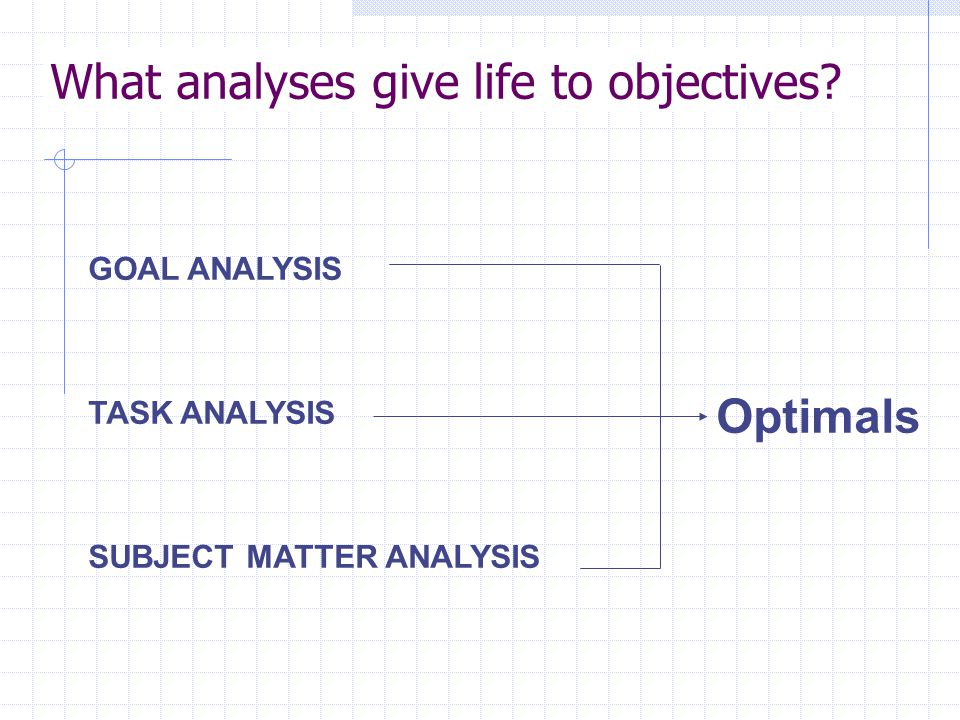 What analyses give life to objectives GOAL ANALYSIS TASK ANALYSIS SUBJECT MATTER ANALYSIS Optimals